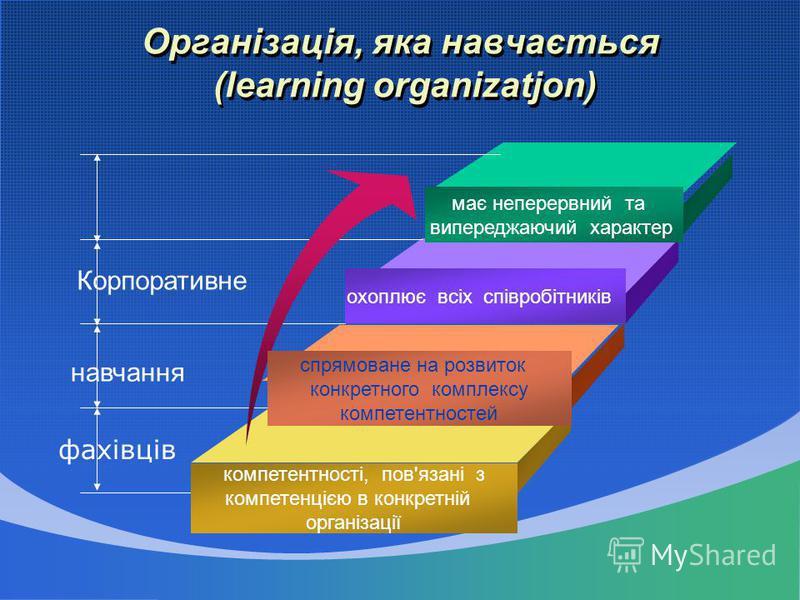 Організація, яка навчається (learning organizatjon) має неперервний та випереджаючий характер охоплює всіх співробітників спрямоване на розвиток конкретного комплексу компетентностей компетентності, пов'язані з компетенцією в конкретній організації К