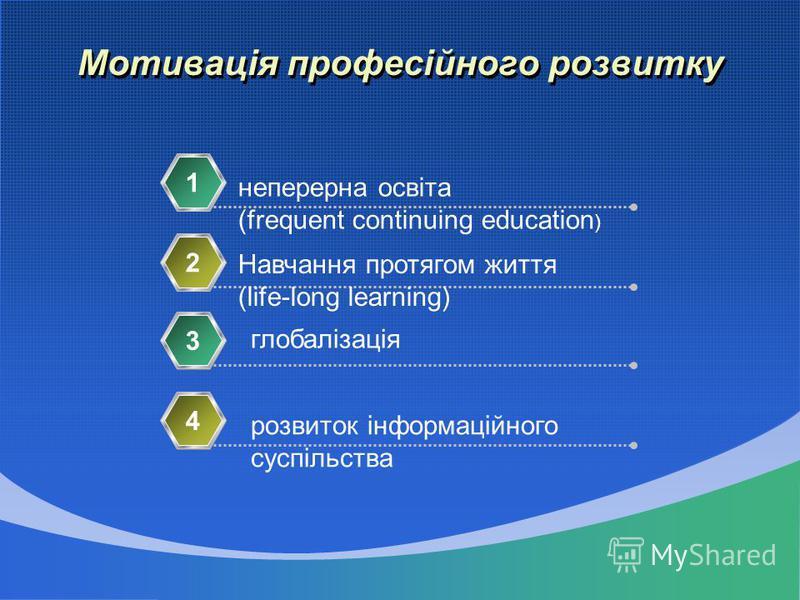 Мотивація професійного розвитку неперерна освіта (frequent continuing education ) 1 Навчання протягом життя (life-long learning) 2 глобалізація 3 розвиток інформаційного суспільства 4