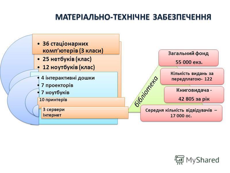 МАТЕРІАЛЬНО-ТЕХНІЧНЕ ЗАБЕЗПЕЧЕННЯ Загальний фонд 55 000 екз. Кількість видань за передплатою- 122 Книговидача - 42 805 за рік Середня кількість відвідувачів – 17 000 ос. 10 принтерів 3 сервери Інтернет 36 стаціонарних компютерів (3 класи) 25 нетбуків