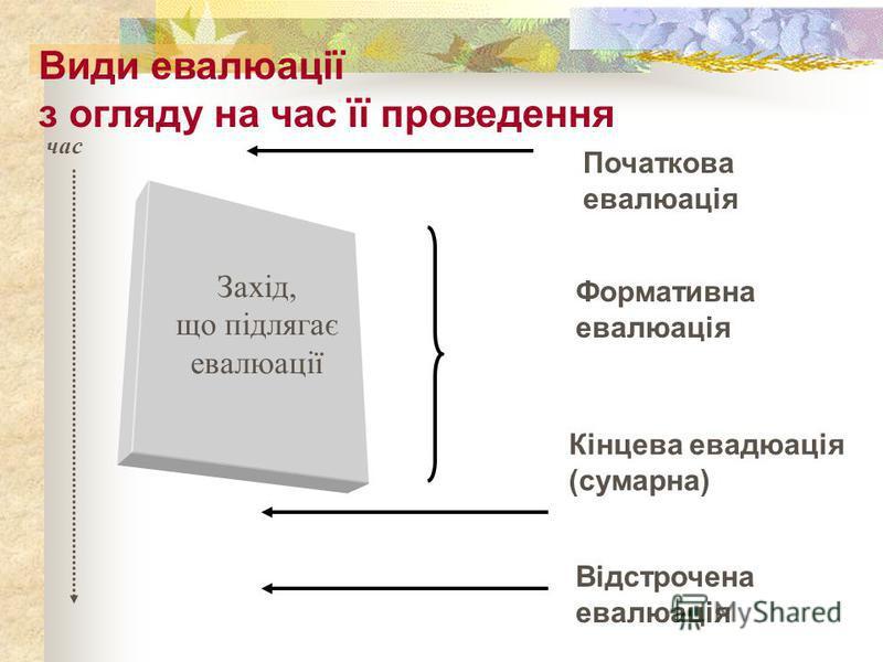 Захід, що підлягає евалюації Початкова евалюація Формативна евалюація Кінцева евадюація (сумарна) Відстрочена евалюація Види евалюації з огляду на час її проведення час