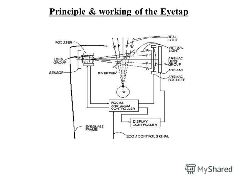 Principle & working of the Eyetap