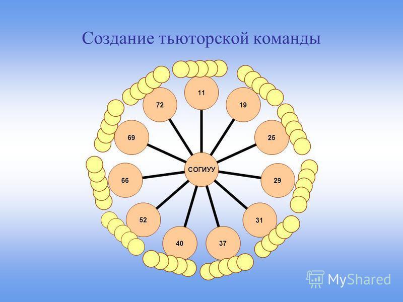 Создание тьюторской команды СОГИУУ 1119252931374052666972