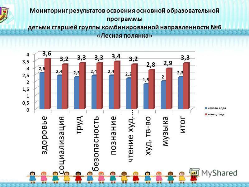 Мониторинг результатов освоения основной образовательной программы детьми старшей группы комбинированной направленности 6 «Лесная полянка»