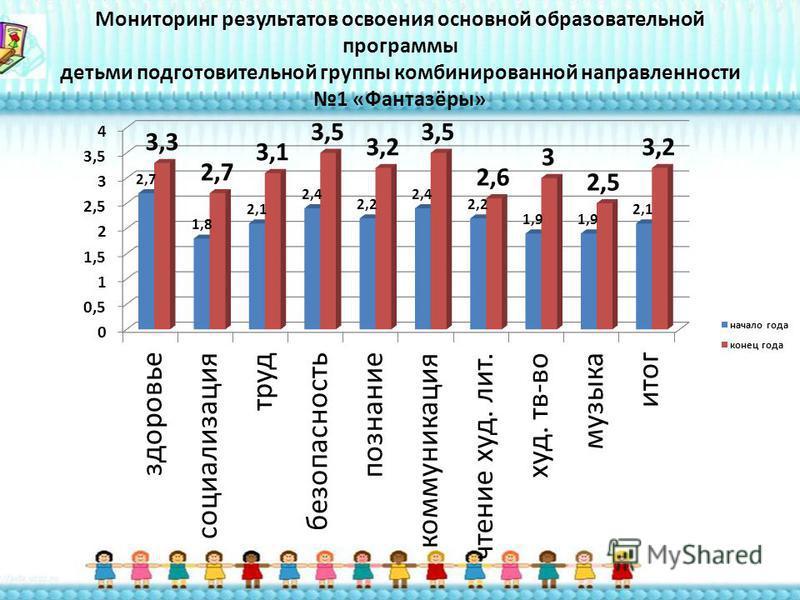 Мониторинг результатов освоения основной образовательной программы детьми подготовительной группы комбинированной направленности 1 «Фантазёры»