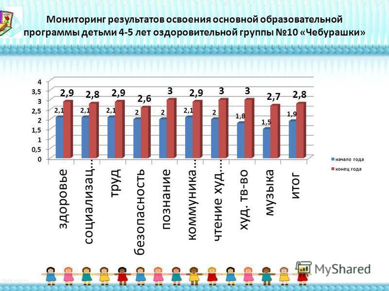 Мониторинг результатов освоения основной образовательной программы детьми 4-5 лет оздоровительной группы 10 «Чебурашки»
