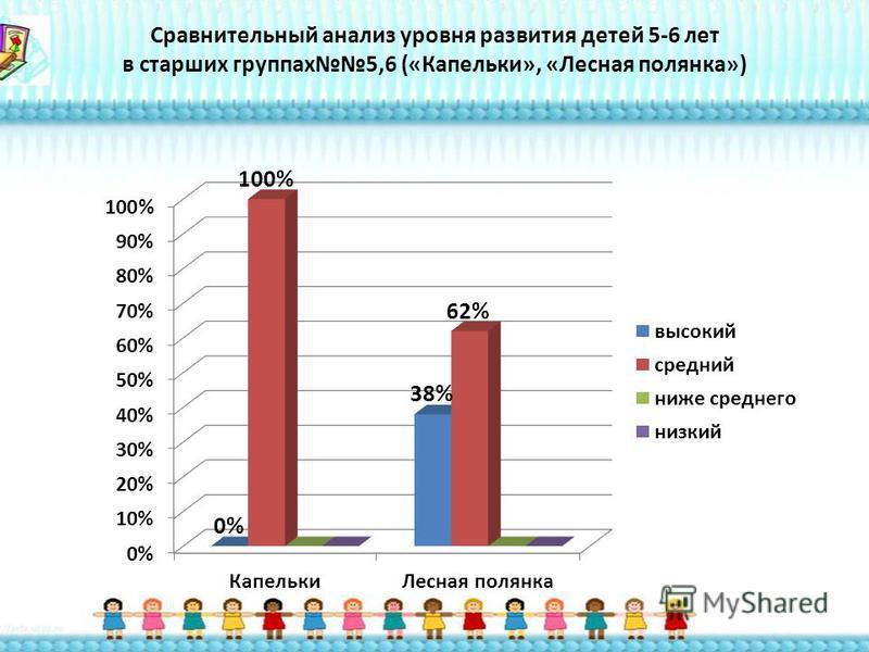 Сравнительный анализ уровня развития детей 5-6 лет в старших группах 5,6 («Капельки», «Лесная полянка»)