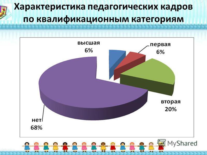 Характеристика педагогических кадров по квалификационным категориям