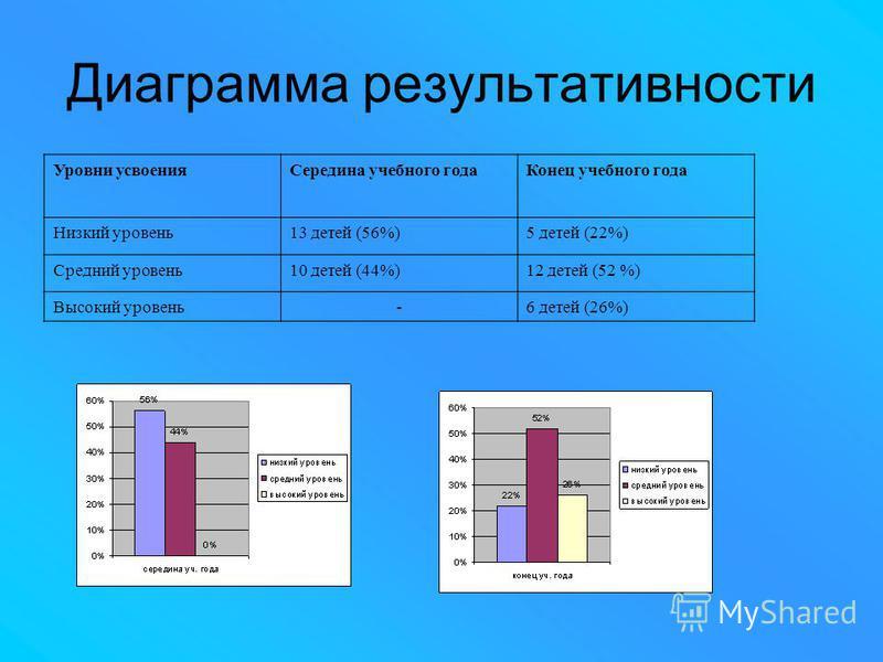 Диаграмма результативности Уровни усвоения Середина учебного года Конец учебного года Низкий уровень 13 детей (56%)5 детей (22%) Средний уровень 10 детей (44%)12 детей (52 %) Высокий уровень-6 детей (26%)
