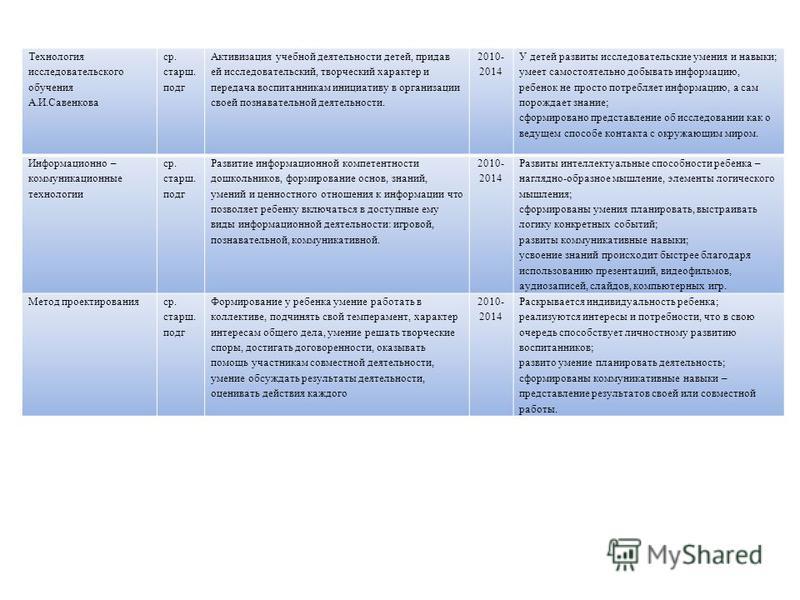 Технология исследовательского обучения А.И.Савенкова ср. старшееееее. подг Активизация учебной деятельности детей, придав ей исследовательский, творческий характер и передача воспитанникам инициативу в организации своей познавательной деятельности.