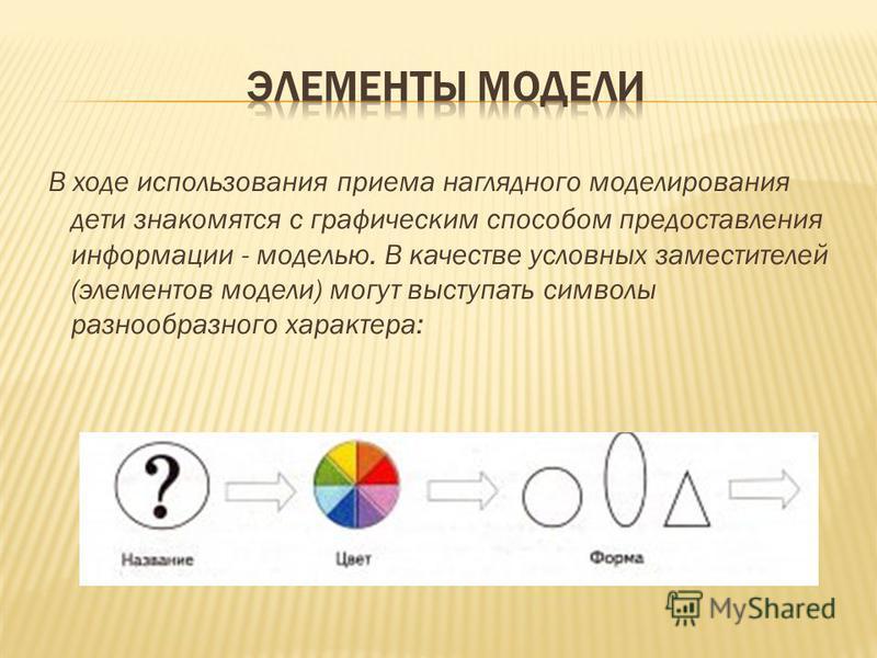 В ходе использования приема наглядного моделирования дети знакомятся с графическим способом предоставления информации - моделью. В качестве условных заместителей (элементов модели) могут выступать символы разнообразного характера:
