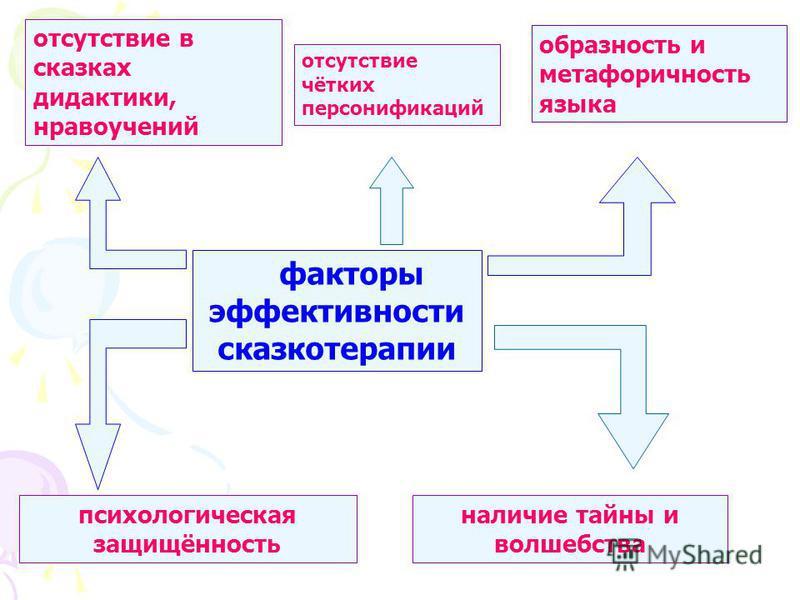 факторы эффективности сказкотерапии отсутствие в сказках дидактики, нравоучений отсутствие чётких персонификаций образность и метафоричность языка наличие тайны и волшебства психологическая защищённость