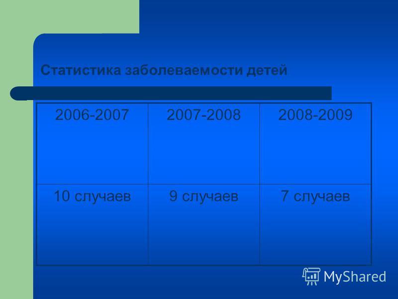 Статистика заболеваемости детей 2006-20072007-20082008-2009 10 случаев 9 случаев 7 случаев