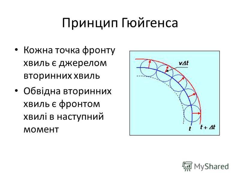 Принцип Гюйгенса Кожна точка фронту хвиль є джерелом вторинних хвиль Обвідна вторинних хвиль є фронтом хвилі в наступний момент