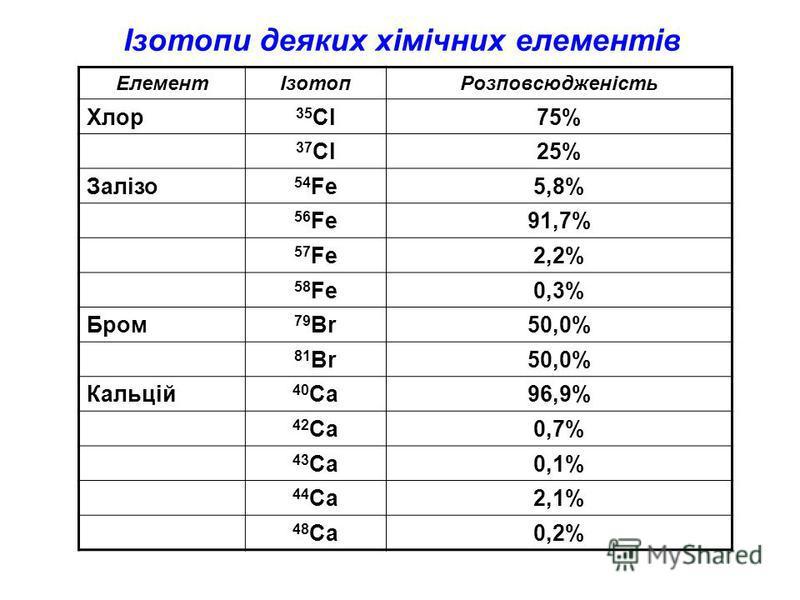 Ізотопи деяких хімічних елементів ЕлементІзотопРозповсюдженість Хлор 35 Cl75% 37 Cl25% Залізо 54 Fe5,8% 56 Fe91,7% 57 Fe2,2% 58 Fe0,3% Бром 79 Br50,0% 81 Br50,0% Кальцій 40 Ca96,9% 42 Ca0,7% 43 Ca0,1% 44 Ca2,1% 48 Ca0,2%