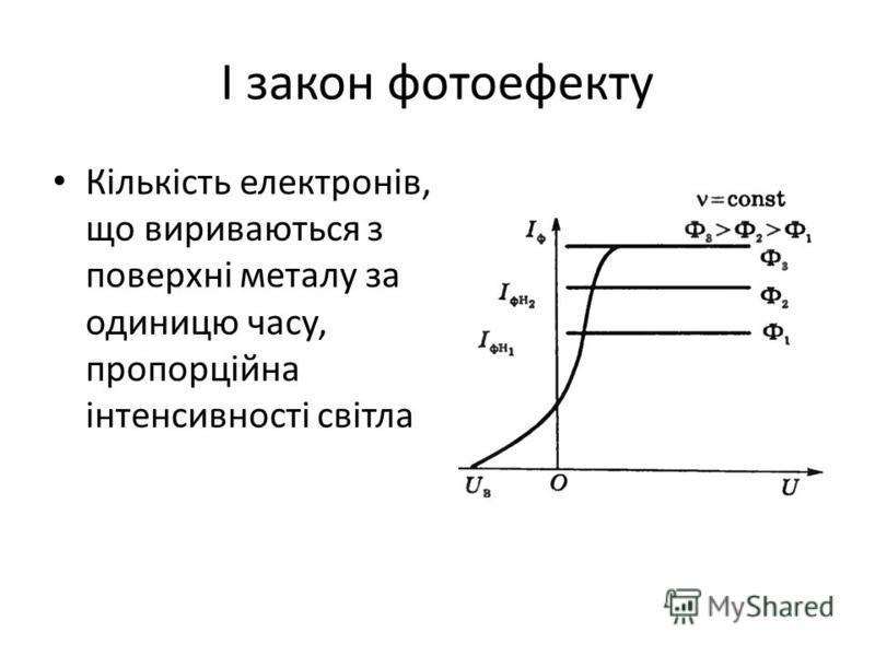 І закон фотоефекту Кількість електронів, що вириваються з поверхні металу за одиницю часу, пропорційна інтенсивності світла