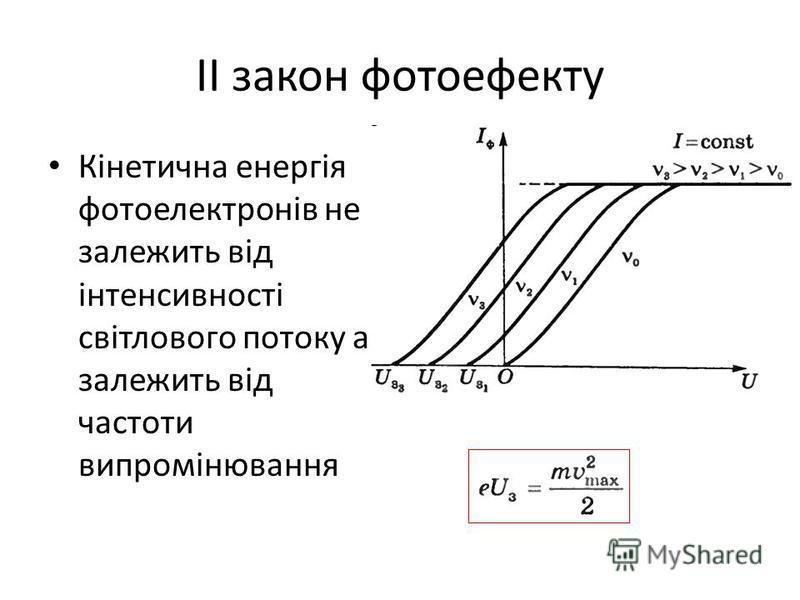 ІІ закон фотоефекту Кінетична енергія фотоелектронів не залежить від інтенсивності світлового потоку а залежить від частоти випромінювання