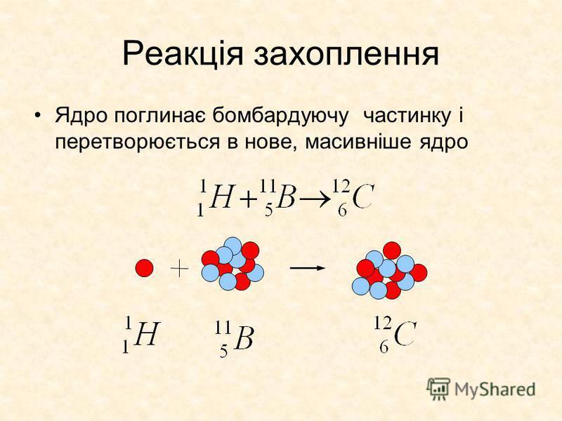 Реакція захоплення Ядро поглинає бомбардуючу частинку і перетворюється в нове, масивніше ядро