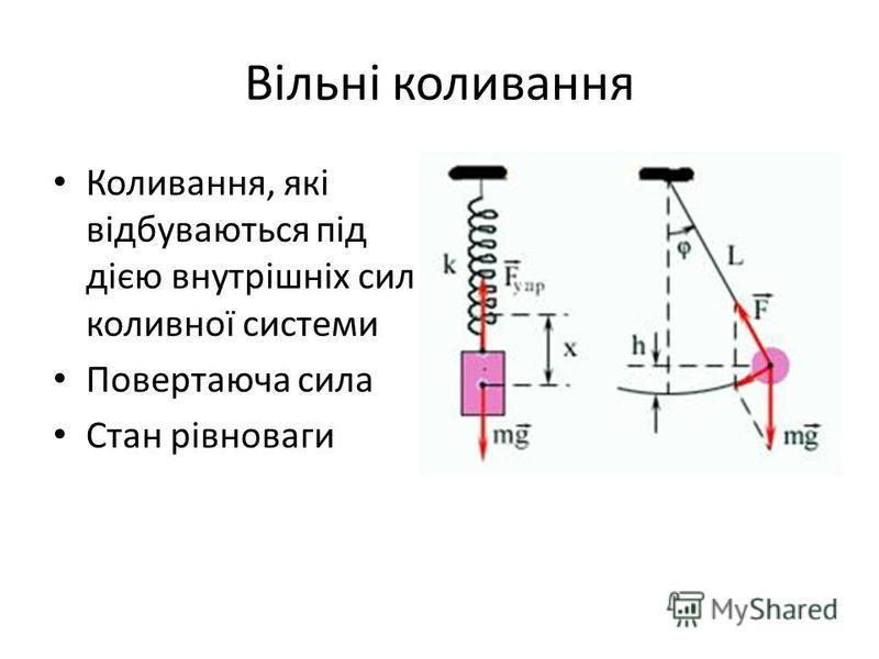 Вільні коливання Коливання, які відбуваються під дією внутрішніх сил коливної системи Повертаюча сила Стан рівноваги