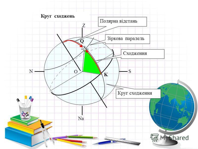 Z SN O Na K Q Зіркова паралель Круг сходження Полярна відстань Сходження Круг сходжень