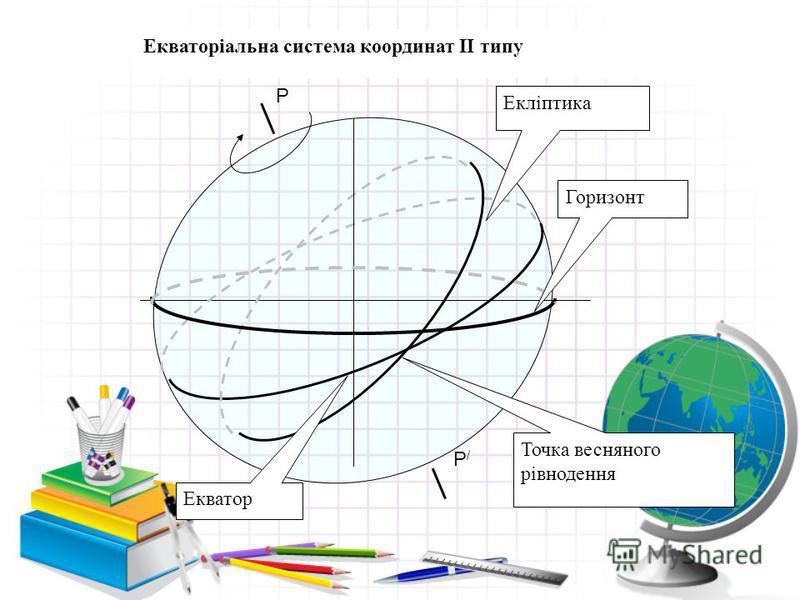 Р Р/Р/ Екліптика Екватор Горизонт Точка весняного рівнодення Екваторіальна система координат ІІ типу