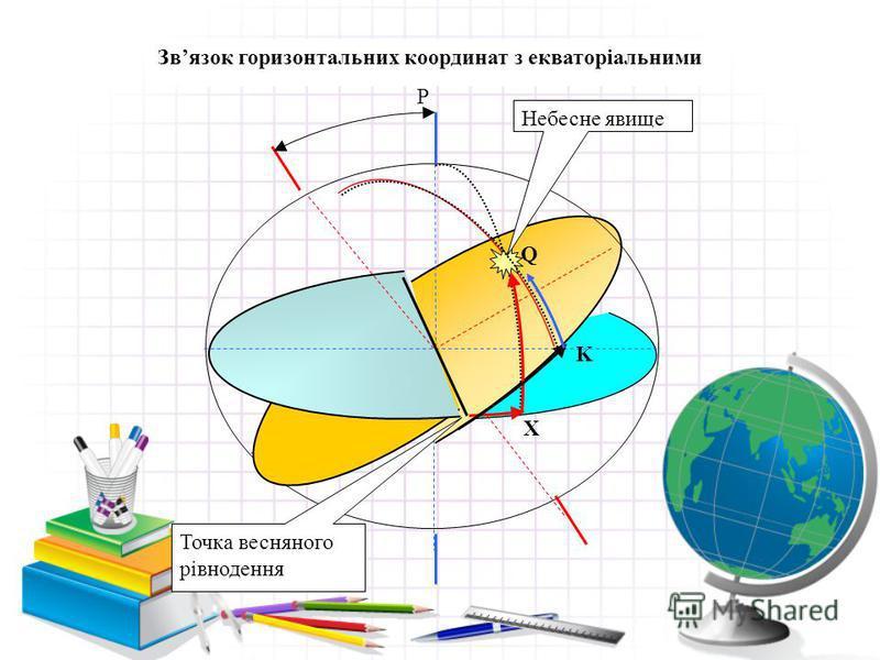 Р О Небесне явище Q X K Точка весняного рівнодення Звязок горизонтальних координат з екваторіальними