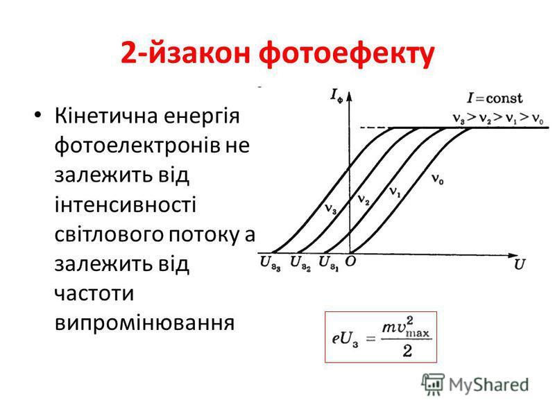 2-йзакон фотоефекту Кінетична енергія фотоелектронів не залежить від інтенсивності світлового потоку а залежить від частоти випромінювання