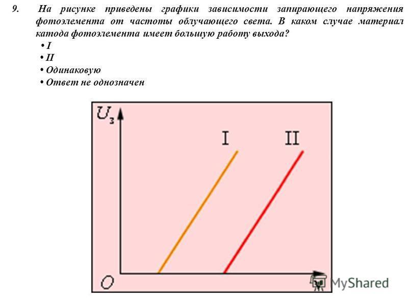 9. На рисунке приведены графики зависимости запирающего напряжения фотоэлемента от частоты облучающего света. В каком случае материал катода фотоэлемента имеет большую работу выхода? I I Одинаковую Ответ не однозначен