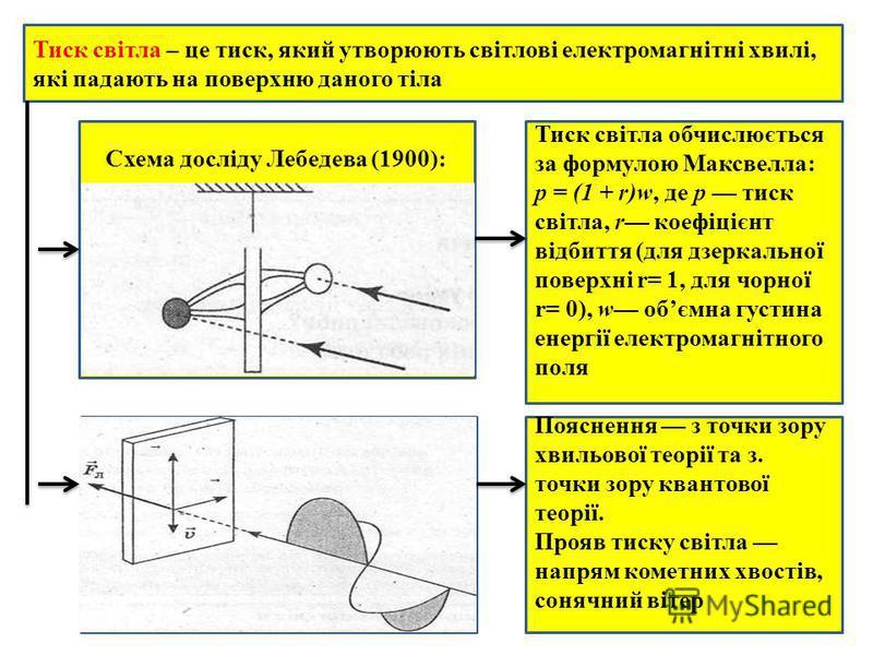 Тиск світла – це тиск, який утворюють світлові електромагнітні хвилі, які падають на поверхню даного тіла Схема досліду Лебедева (1900): Тиск світла обчислюється за формулою Максвелла: р = (1 + r)w, де р тиск світла, r коефіцієнт відбиття (для дзерка