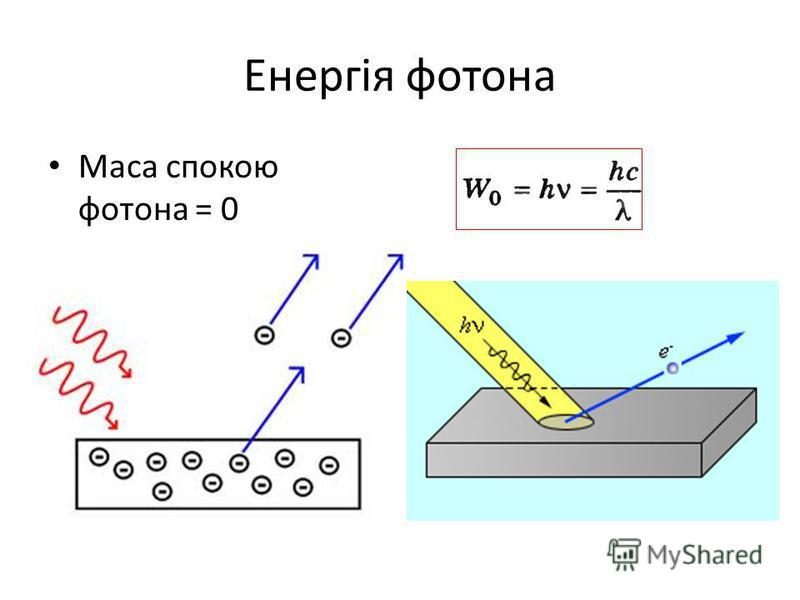 Енергія фотона Маса спокою фотона = 0