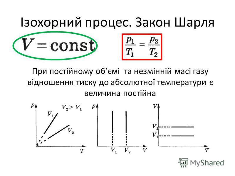Ізохорний процес. Закон Шарля При постійному обємі та незмінній масі газу відношення тиску до абсолютної температури є величина постійна