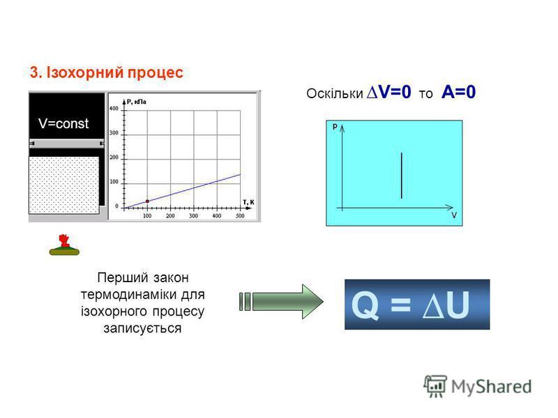 3. Ізохорний процес V=const Оскільки V=0 то А=0 Перший закон термодинаміки для ізохорного процесу записується Q = U