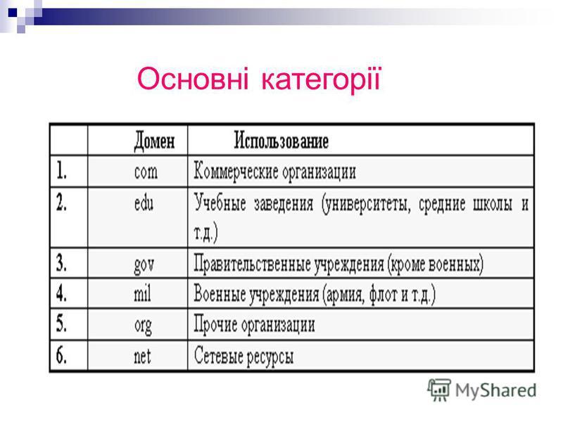 Основні категорії
