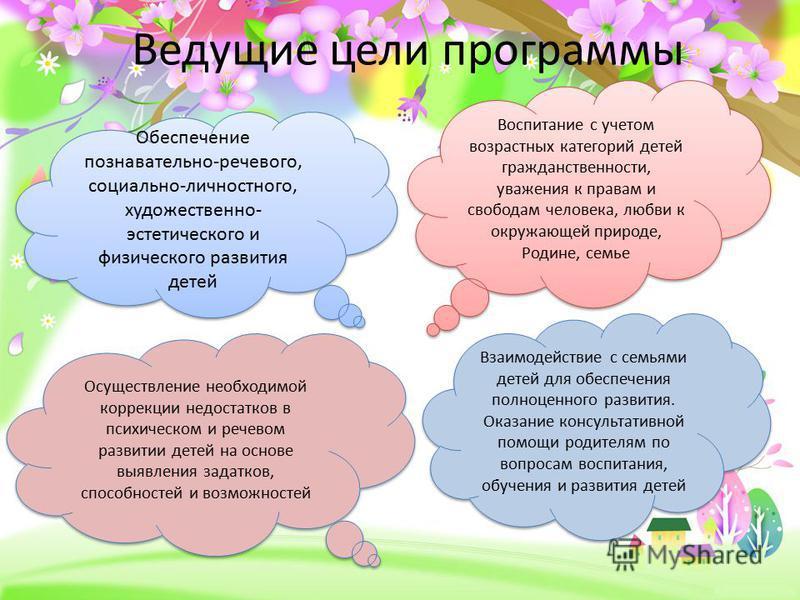 ProPowerPoint.ru Ведущие цели программы Обеспечение познавательно-речевого, социально-личностного, художественно- эстетического и физического развития детей Воспитание с учетом возрастных категорий детей гражданственности, уважения к правам и свобода