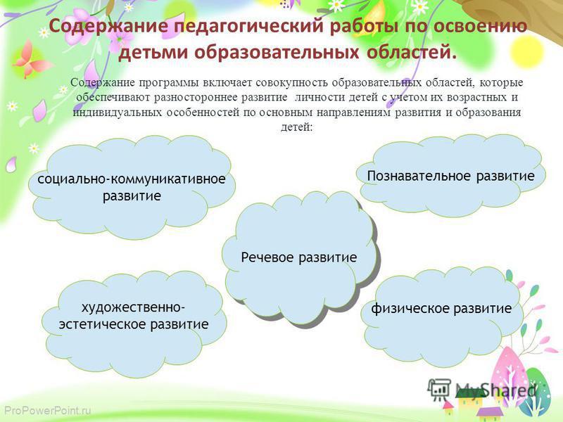 ProPowerPoint.ru Содержание педагогический работы по освоению детьми образовательных областей. Содержание программы включает совокупность образовательных областей, которые обеспечивают разностороннее развитие личности детей с учетом их возрастных и и