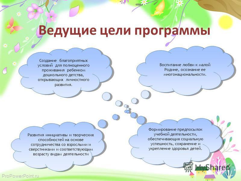 ProPowerPoint.ru Ведущие цели программы Создание благоприятных условий для полноценного проживания ребенком дошкольного детства, открывающих личностного развития. Воспитание любви к малой Родине, осознание ее многонациональности. Развития инициативы