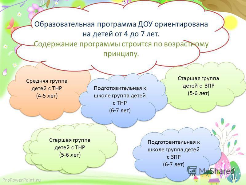 ProPowerPoint.ru Средняя группа детей с ТНР (4-5 лет) Средняя группа детей с ТНР (4-5 лет) Образовательная программа ДОУ ориентирована на детей от 4 до 7 лет. Содержание программы строится по возрастному принципу. Старшая группа детей с ТНР (5-6 лет)
