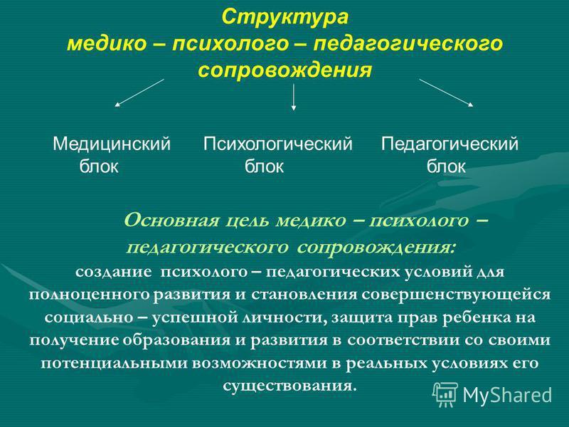 Структура медико – психолого – педагогического сопровождения Медицинский Психологический Педагогический блок блок блок Основная цель медико – психолого – педагогического сопровождения: создание психолого – педагогических условий для полноценного разв