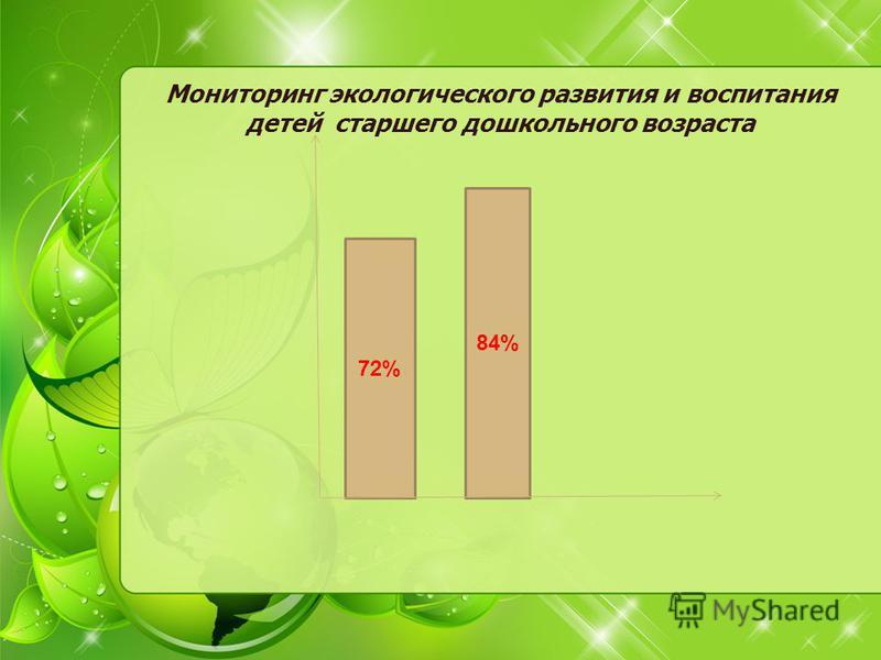 Мониторинг экологического развития и воспитания детей старшего дошкольного возраста 72% 84%