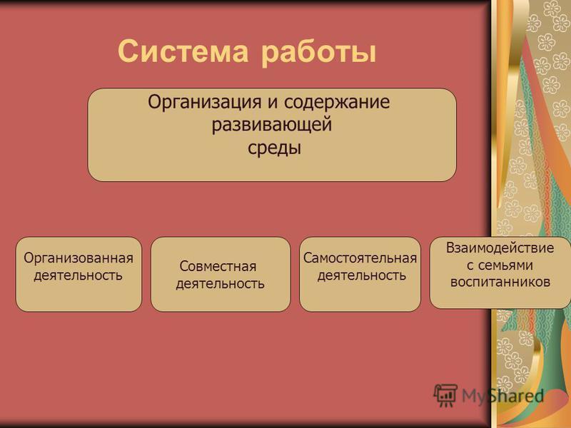 Система работы Организация и содержание развивающей среды Организованная деятельность Совместная деятельность Самостоятельная деятельность Взаимодействие с семьями воспитанников