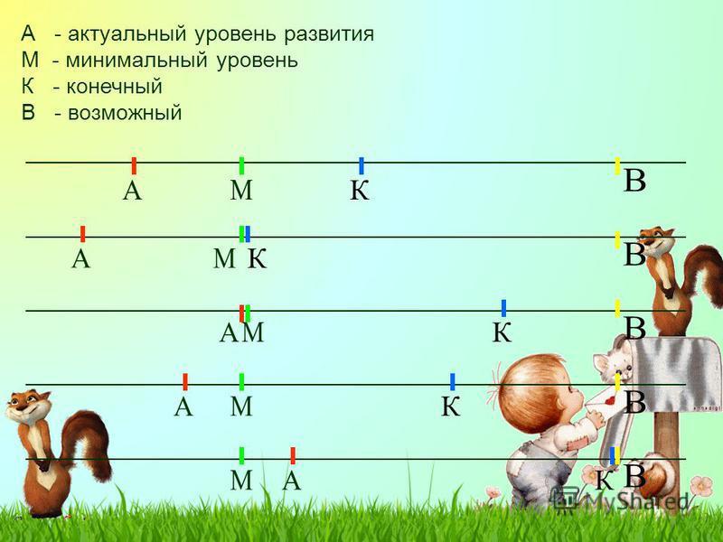 А - актуальный уровень развития М - минимальный уровень К - конечный В - возможный