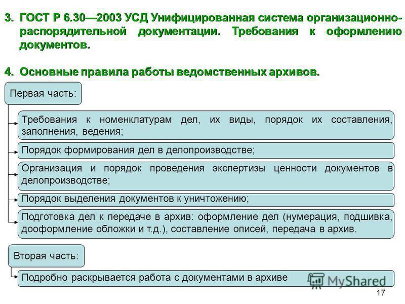 Вторая часть: Первая часть: 17 3. ГОСТ Р 6.302003 УСД Унифицированная система организационно- распорядительной документации. Требования к оформлению документов. 4. Основные правила работы ведомственных архивов. Требования к номенклатурам дел, их виды