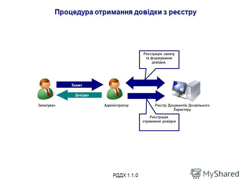 РДДХ 1.1.0 Процедура отримання довідки з реєстру ЗапитувачАдміністратор Запит Реєстр Документів Дозвільного Характеру Довідка Реєстрація запиту та формування довідки. Реєстрація отримання довідки