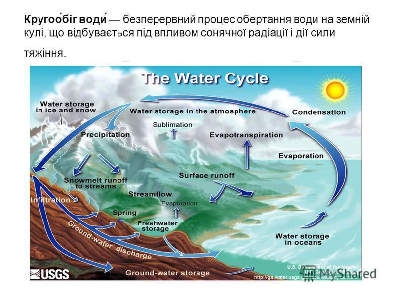 Кругоо́біг води́ безперервний процес обертання води на земній кулі, що відбувається під впливом сонячної радіації і дії сили тяжіння.