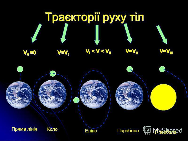 Траєкторії руху тіл V 0 =0 V=V I V I < V < V II V=V II V=V III Пряма лінія Коло Еліпс Гіпербола Парабола