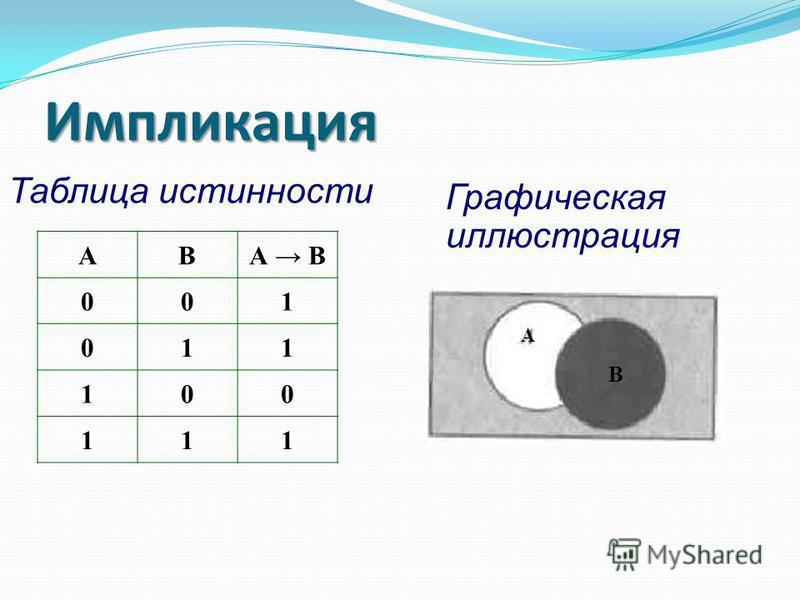 Таблица истинности Импликация Графическая иллюстрация АВА В 001 011 100 111 А В