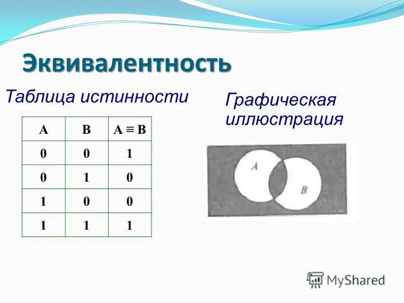 Таблица истинности Эквивалентность Графическая иллюстрация АВА В 001 010 100 111