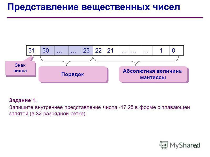 Представление вещественных чисел 3130……232221………10 Знак числа Порядок Абсолютная величина мантиссы Абсолютная величина мантиссы Задание 1. Запишите внутреннее представление числа -17,25 в форме с плавающей запятой (в 32-разрядной сетке). 11