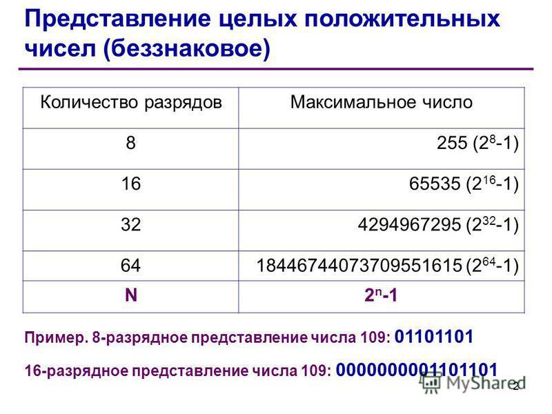 Представление целых положительных чисел (беззнаковое) Количество разрядов Максимальное число 8255 (2 8 -1) 1665535 (2 16 -1) 324294967295 (2 32 -1) 6418446744073709551615 (2 64 -1) N2 n -1 Пример. 8-разрядное представление числа 109: 01101101 16-разр