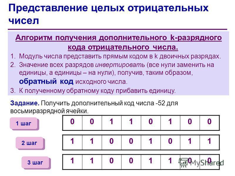 Представление целых отрицательных чисел Алгоритм получения дополнительного k-разрядного кода отрицательного числа. 1. Модуль числа представить прямым кодом в k двоичных разрядах. 2. Значение всех разрядов инвертировать (все нули заменить на единицы,