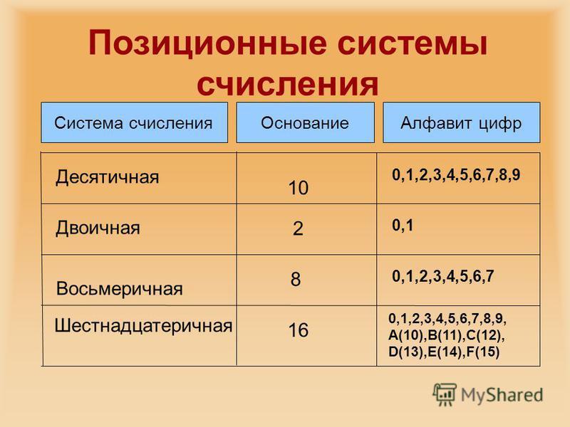 Система счисления ОснованиеАлфавит цифр Десятичная Двоичная Восьмеричная Шестнадцатеричная 10 2 8 16 0,1,2,3,4,5,6,7,8,9 0,1 0,1,2,3,4,5,6,7 0,1,2,3,4,5,6,7,8,9, А(10),В(11),С(12), D(13),Е(14),F(15) Позиционные системы счисления